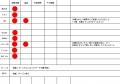 チェック表の02