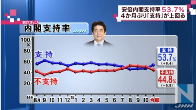 20151109政権支持率JNN