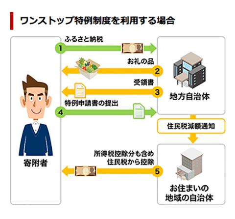 furusato_tax_01.jpg