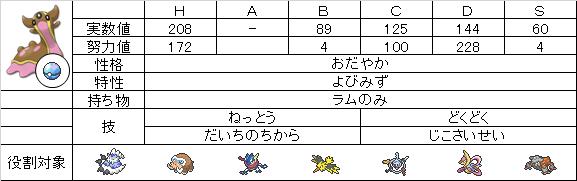 【ステ】トリトドン