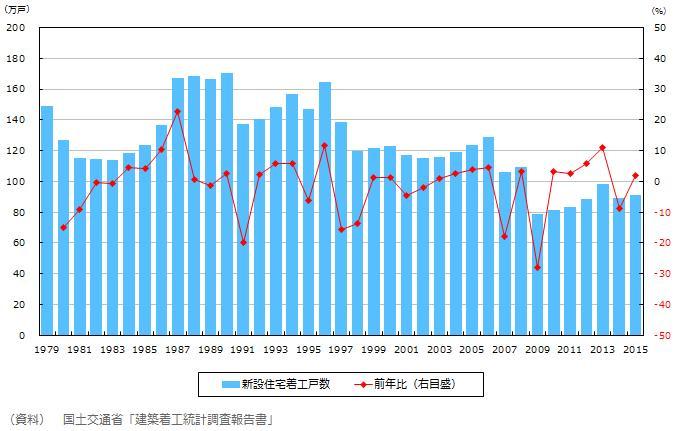 新築住宅着工棟数推移 日本生命