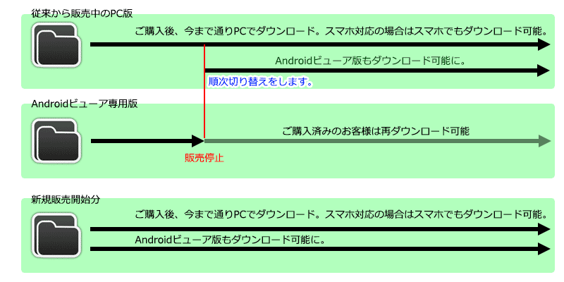 デジケット PC版作品のマルチデバイスにAndroidビューア追加