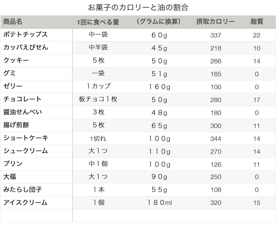 お菓子のカロリー一覧表