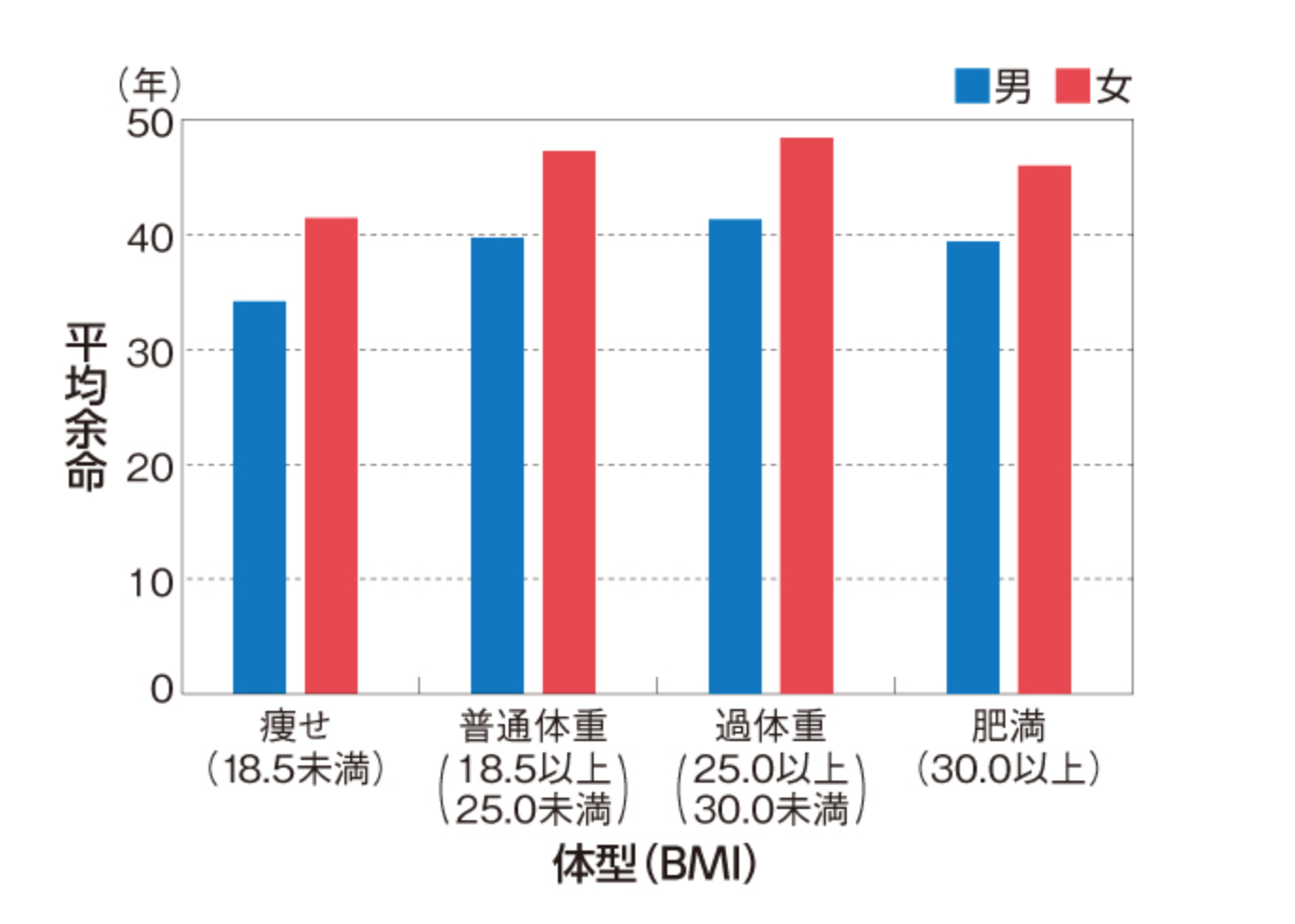 BMI 平均余命