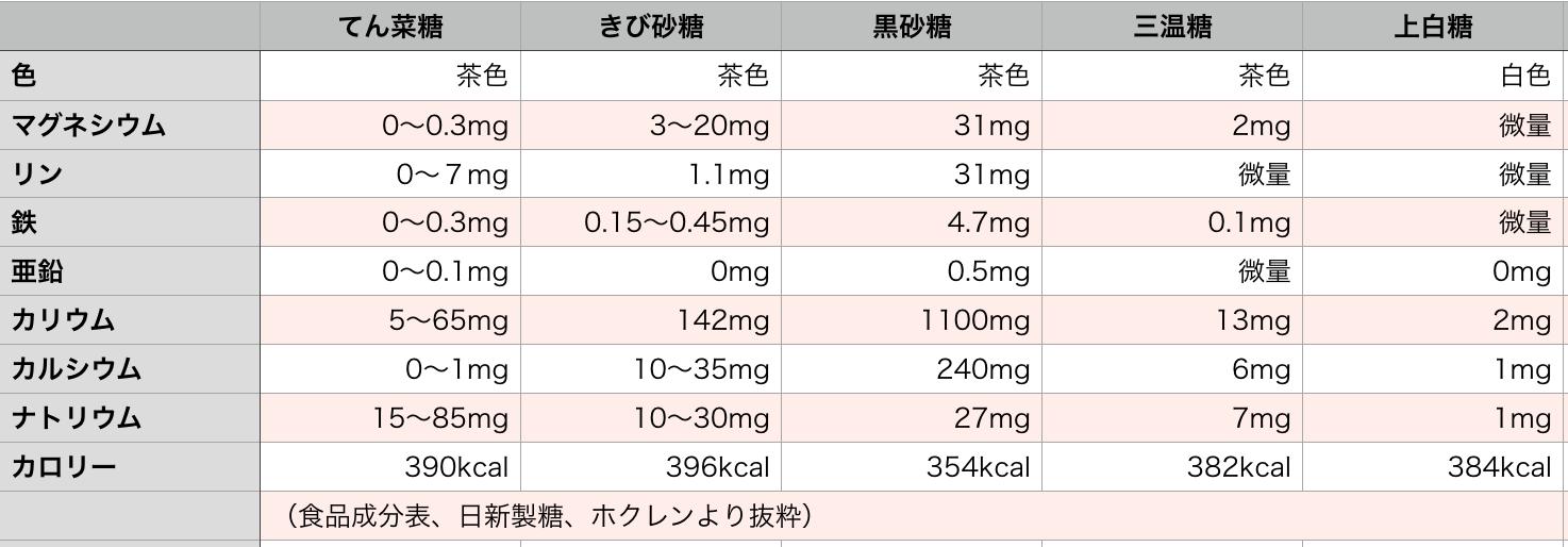 砂糖の成分比較