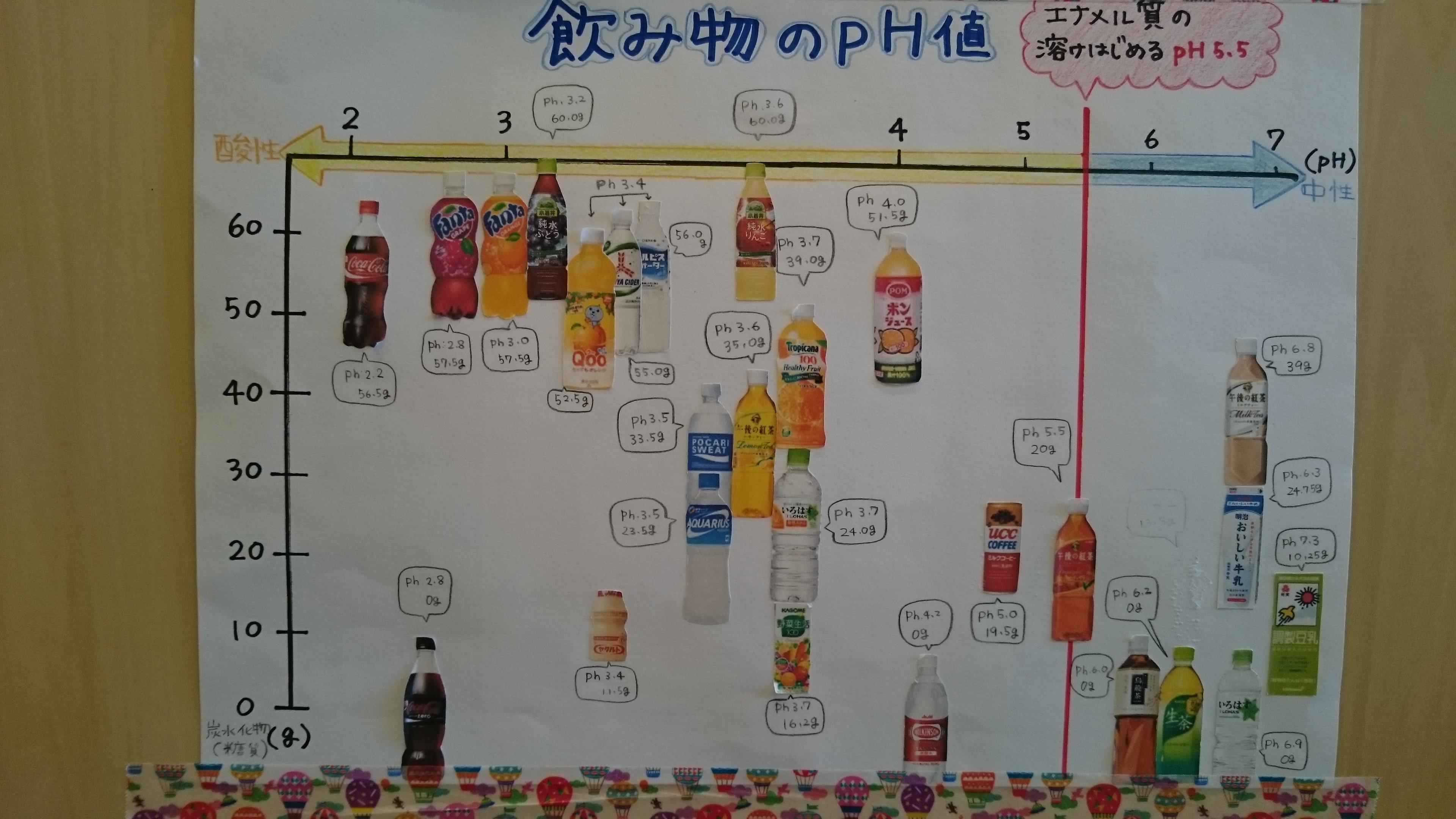 ジュースのPHと糖度