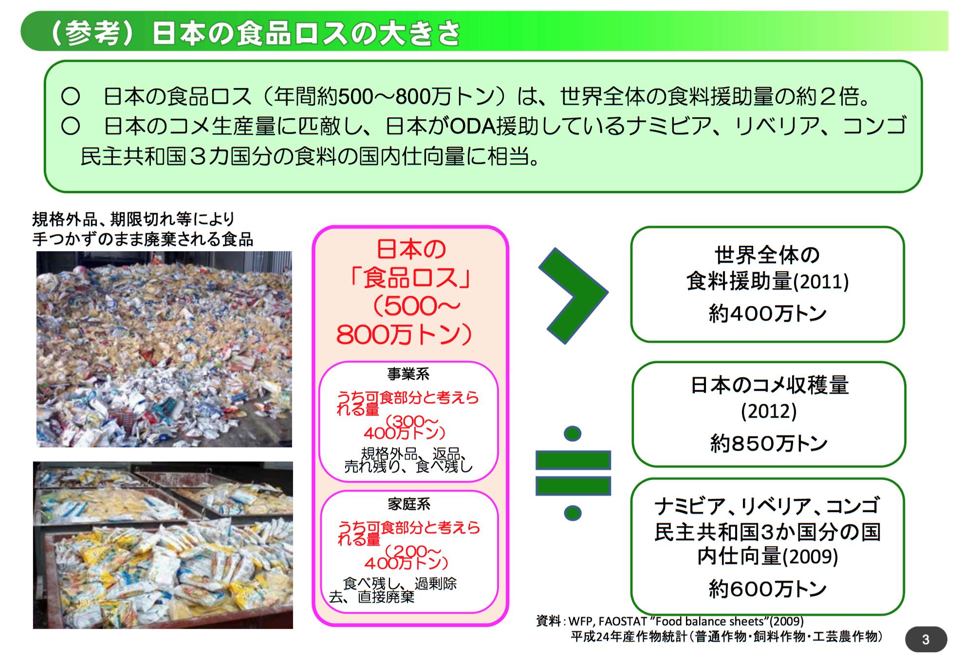 日本の食品ロスの大きさ