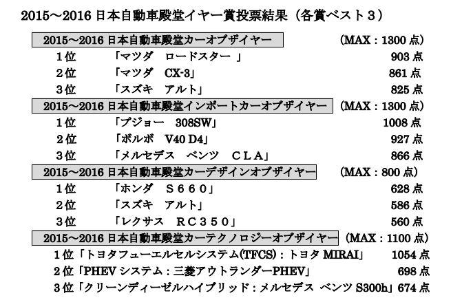 日本自動車殿堂イヤー賞2