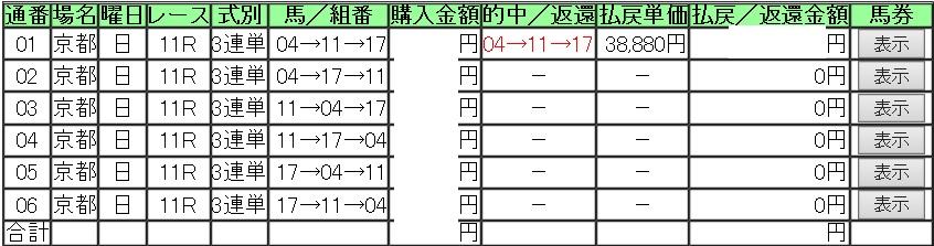 2015菊花賞三連単3頭ボックス