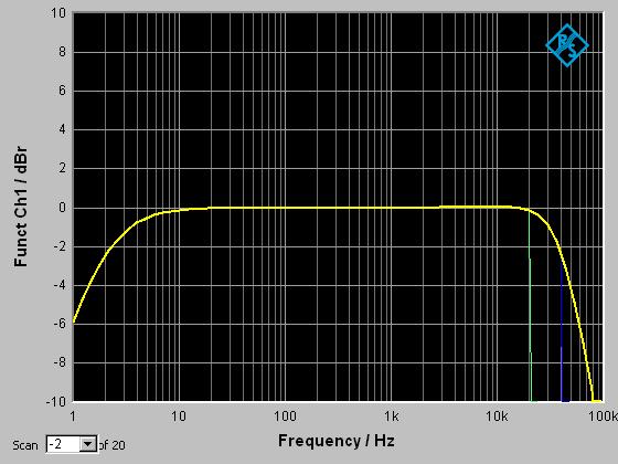 mojo周波数特性