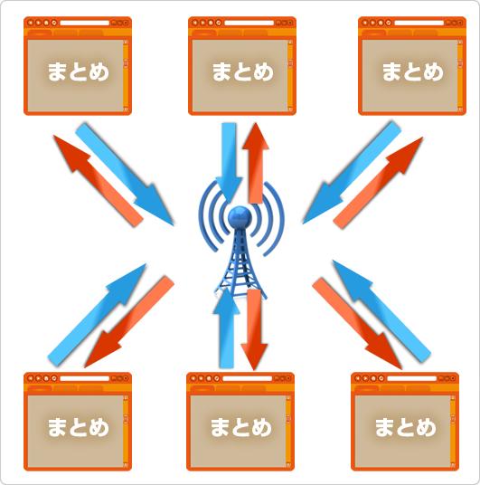 アンテナサイトの動作イメージ図
