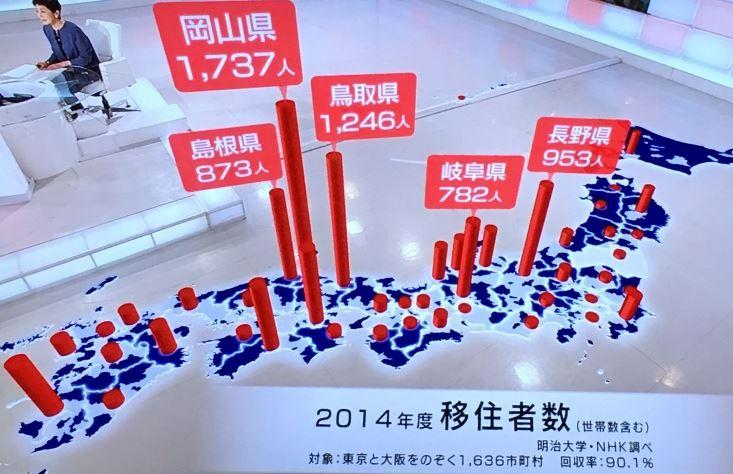 2014年 移住者数