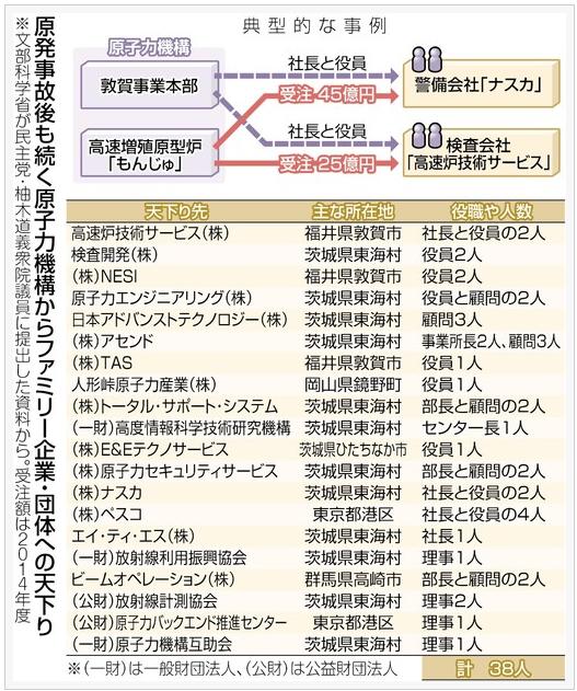原発・もんじゅ関連企業