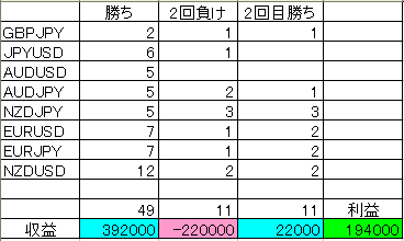 BO表28827