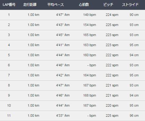 ラップ表2015123