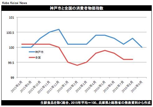 20160930神戸市消費者物価指数