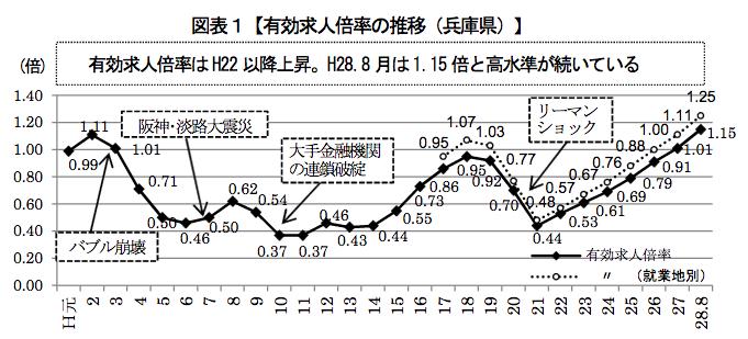 20161005兵庫県版経済白書グラフ