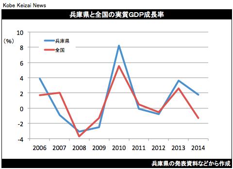 20161022兵庫県実質GDP2014年度