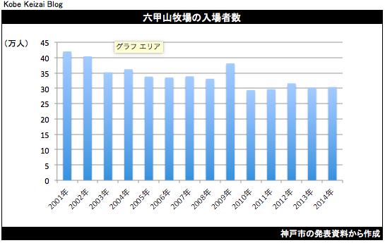 20150830山遊びグラフ