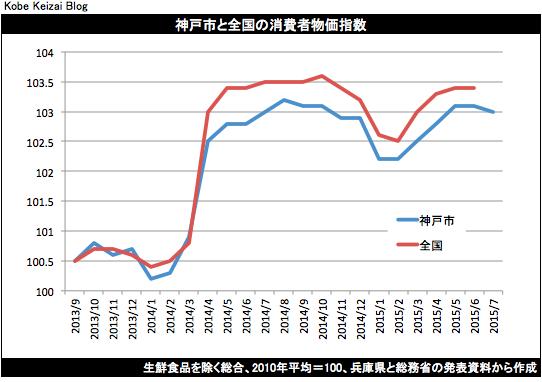 20150801消費者物価