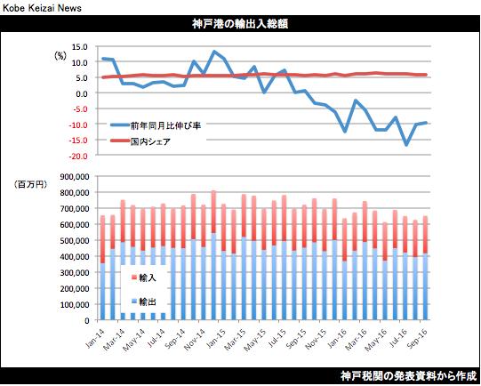20161024貿易統計9月