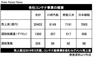 20161031海運大手3社コンテナ統合の表