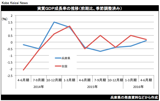 20161031兵庫県GDPグラフ