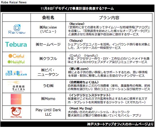 20161103神戸スタートアップオフィスの発表者一覧