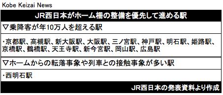 20161116JR西日本がホーム柵の整備を優先して進める駅