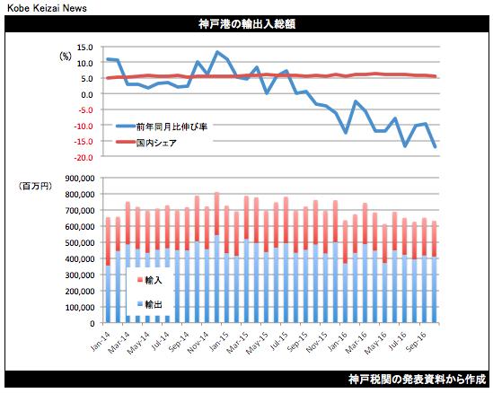 20161121貿易統計グラフ