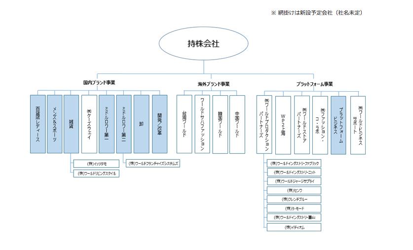 20161129ワールド持ち株会社導入後組織図