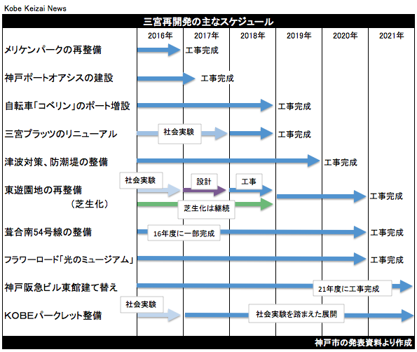 20161202三宮再開発の主なスケジュール