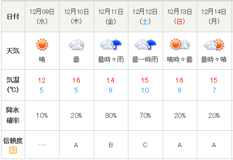 201512天気