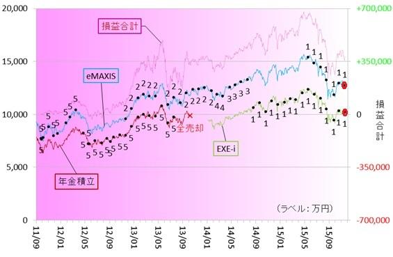 新興国株式151102