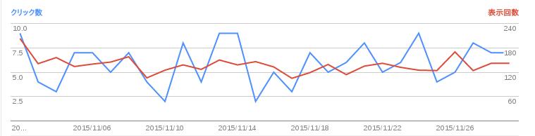 2015/12/02の検索数推移グラフ