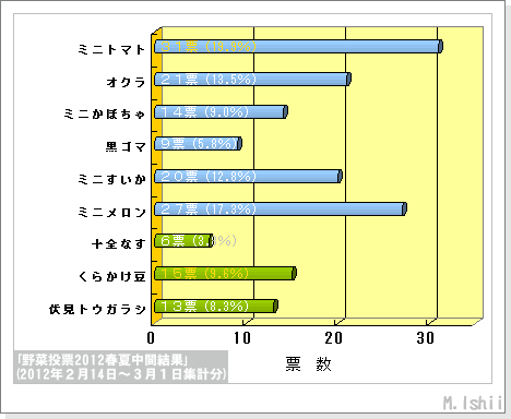 野菜投票2012春夏結果01