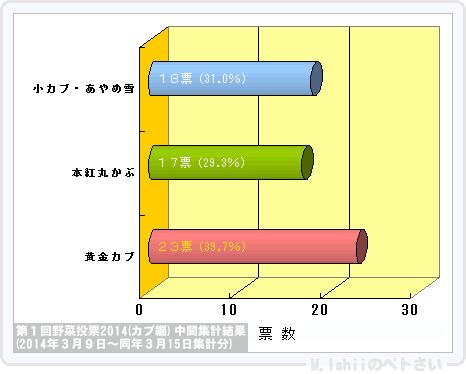 野菜投票結果2014_01-1