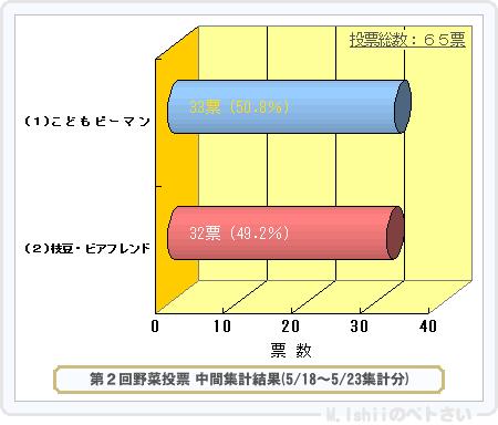 野菜投票結果2014_02-1
