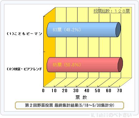 野菜投票結果2014_02-2