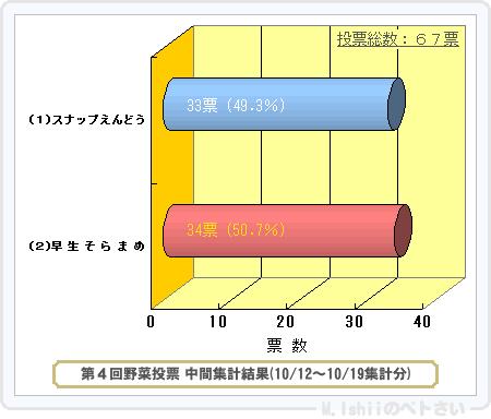 野菜投票結果2014_04-1
