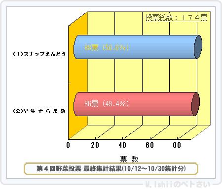 野菜投票結果2014_04-2