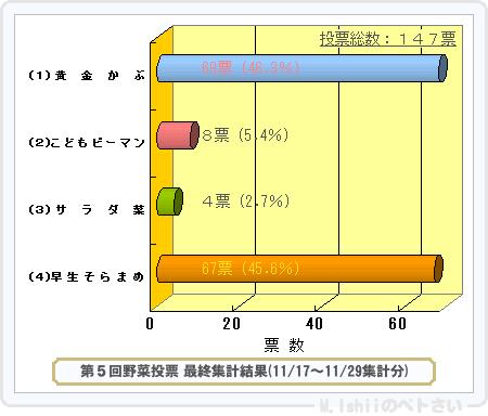 野菜投票結果2014_05