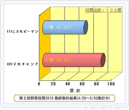 野菜投票結果2015_02-2