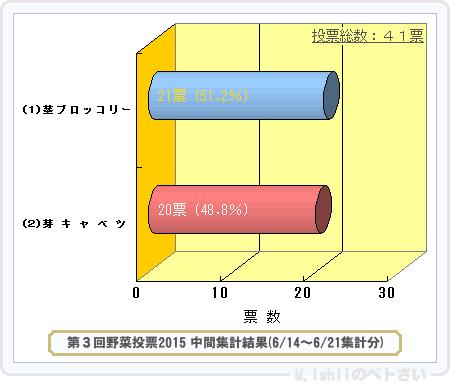 野菜投票結果2015_03-1