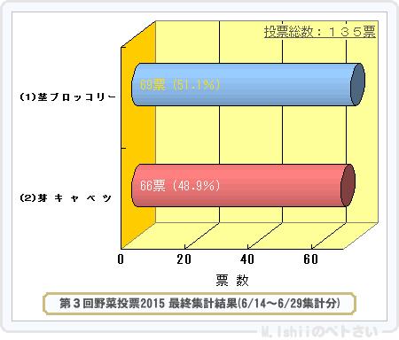 野菜投票結果2015_03-2
