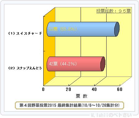野菜投票結果2015_04