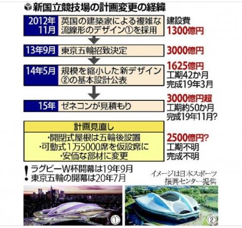 2015年10月27日、kokuritukyougijou_keii_a