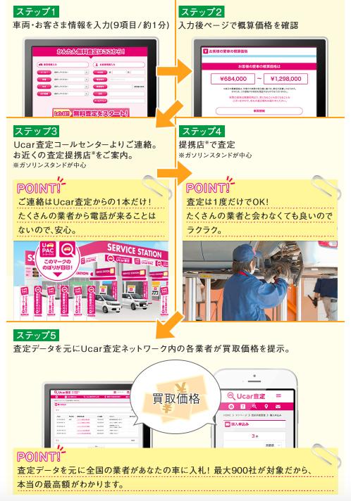ucar査定2