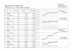 県内誘致企業数と従業委員数の推移