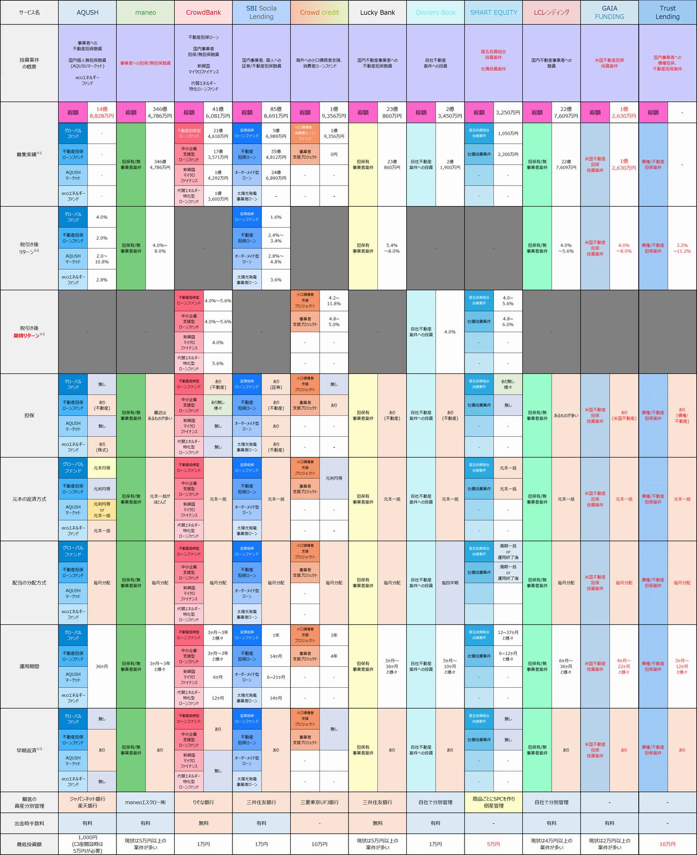 サービス案件比較2015111201